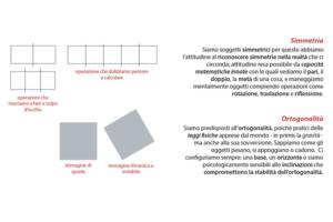 simmetria e ortogonalità
